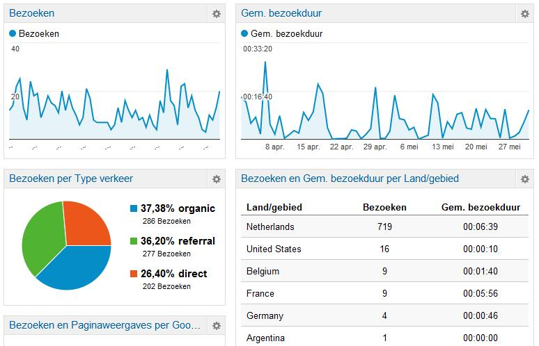 Google Analytics Plugin voorbeeld