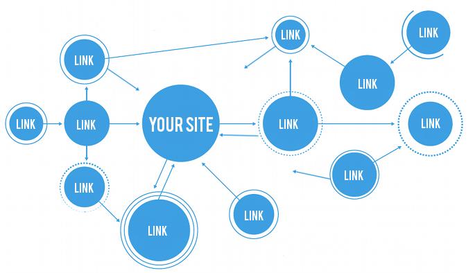 linkbuilding voor wordpress