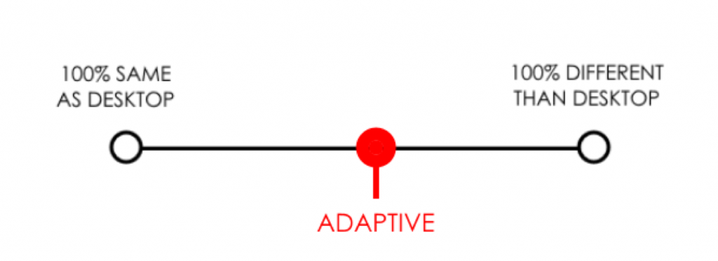 Adaptive webdesign