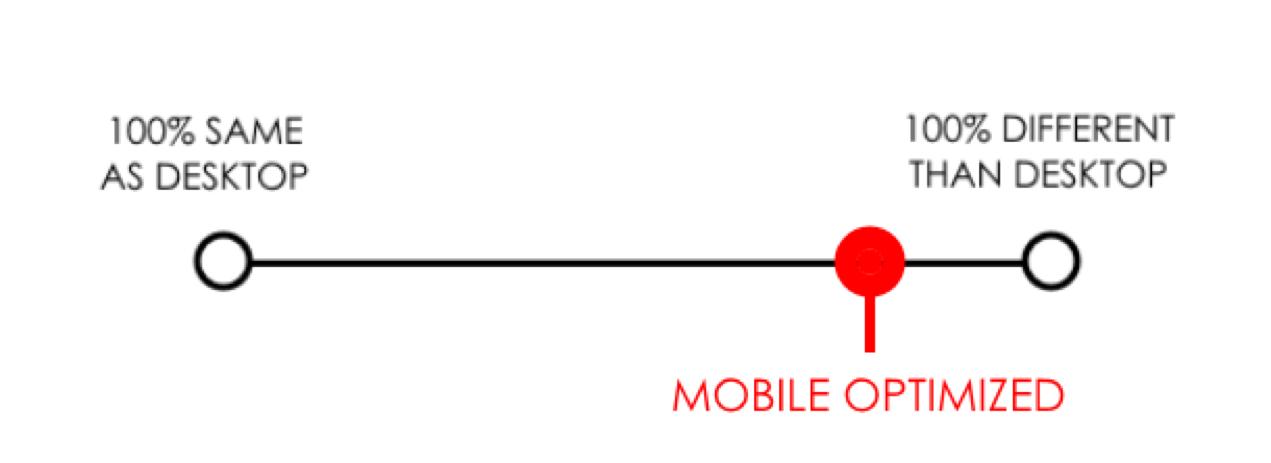 Separate webdesign