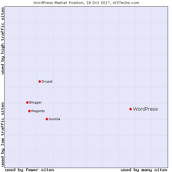 WordPress-Market-position