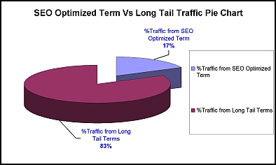 Long Tail Traffic Analysis
