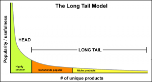 Long tail keywords Model