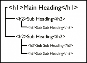 Headings-Structure