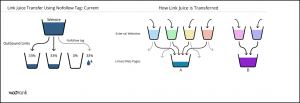 Link Juice Transfer met NofollowTag